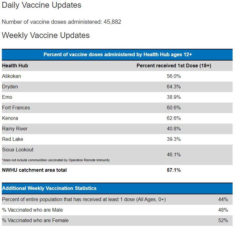Vaccine totals 52521