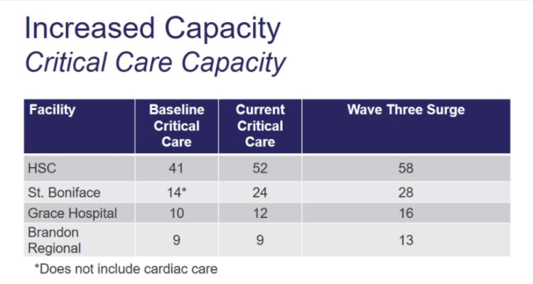 critical care capacity