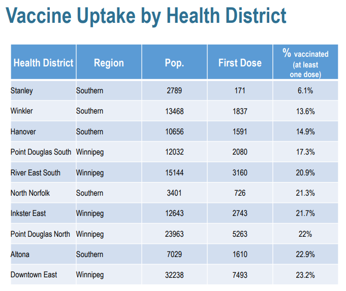 vaccine uptake april